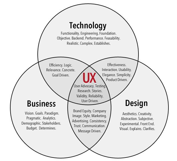 My Dream Job User Experience Designer Creative Unique Orignal